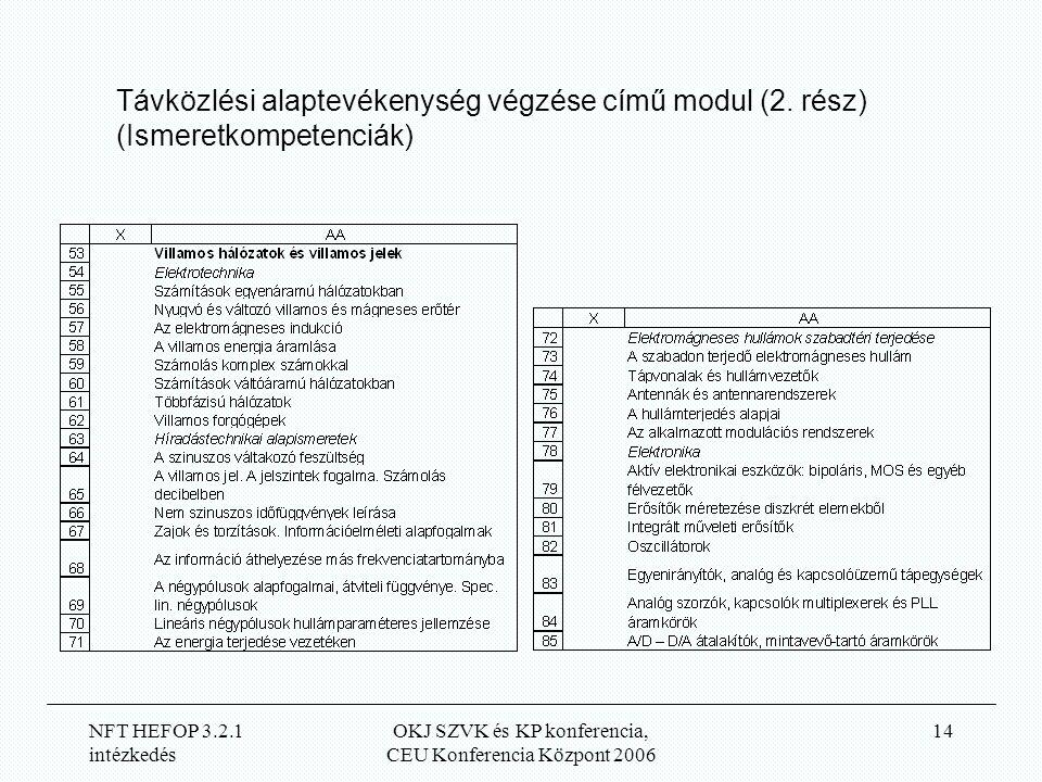 NFT HEFOP 3.2.1 intézkedés OKJ SZVK és KP konferencia, CEU Konferencia Központ 2006 14 Távközlési alaptevékenység végzése című modul (2.