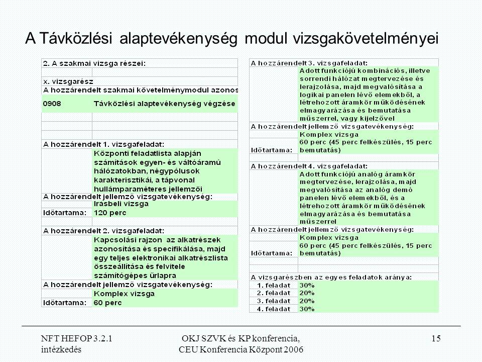 NFT HEFOP 3.2.1 intézkedés OKJ SZVK és KP konferencia, CEU Konferencia Központ 2006 15 A Távközlési alaptevékenység modul vizsgakövetelményei