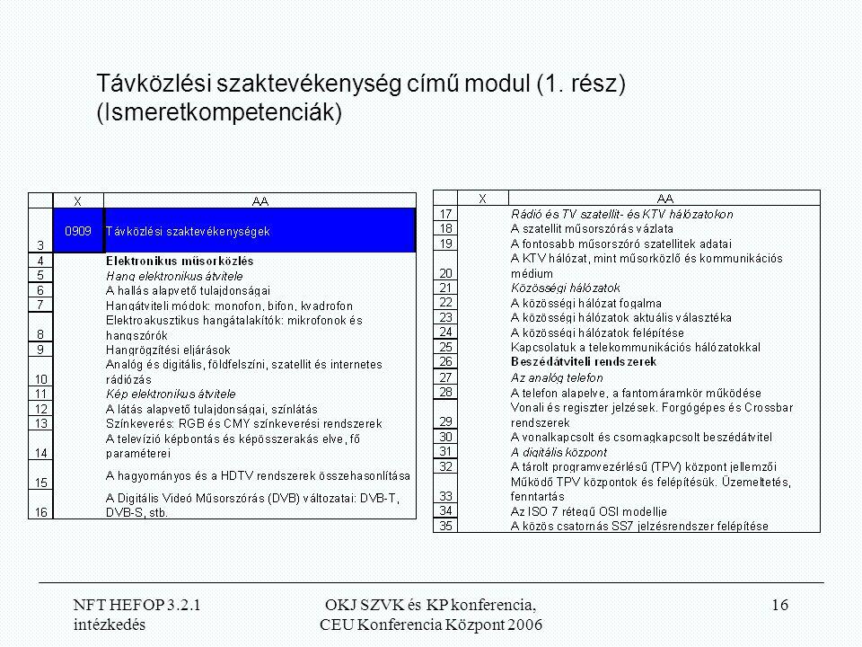 NFT HEFOP 3.2.1 intézkedés OKJ SZVK és KP konferencia, CEU Konferencia Központ 2006 16 Távközlési szaktevékenység című modul (1.