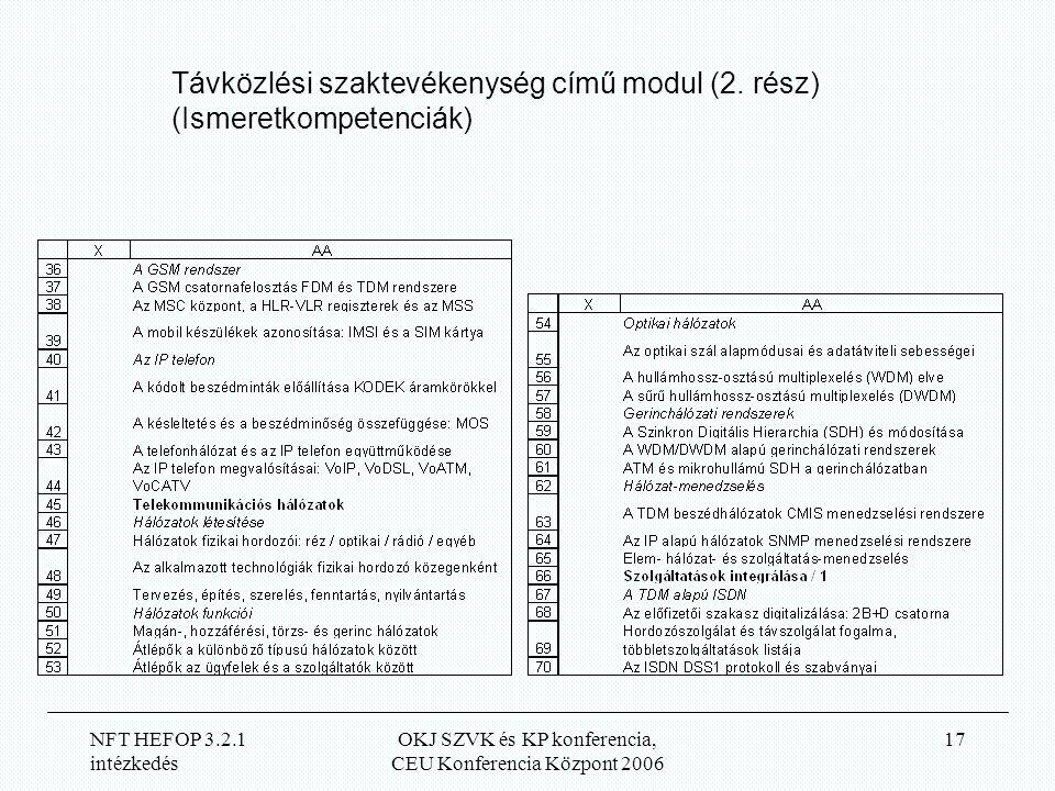 NFT HEFOP 3.2.1 intézkedés OKJ SZVK és KP konferencia, CEU Konferencia Központ 2006 17 Távközlési szaktevékenység című modul (2.