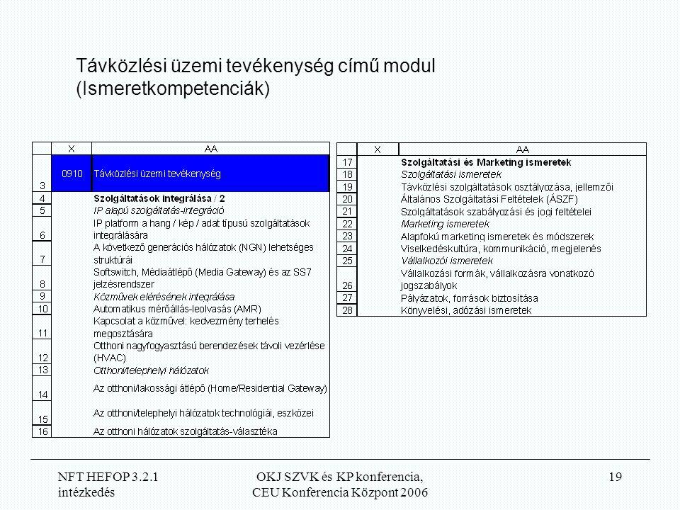 NFT HEFOP 3.2.1 intézkedés OKJ SZVK és KP konferencia, CEU Konferencia Központ 2006 19 Távközlési üzemi tevékenység című modul (Ismeretkompetenciák)
