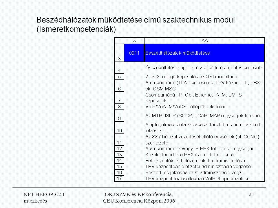 NFT HEFOP 3.2.1 intézkedés OKJ SZVK és KP konferencia, CEU Konferencia Központ 2006 21 Beszédhálózatok működtetése című szaktechnikus modul (Ismeretkompetenciák)