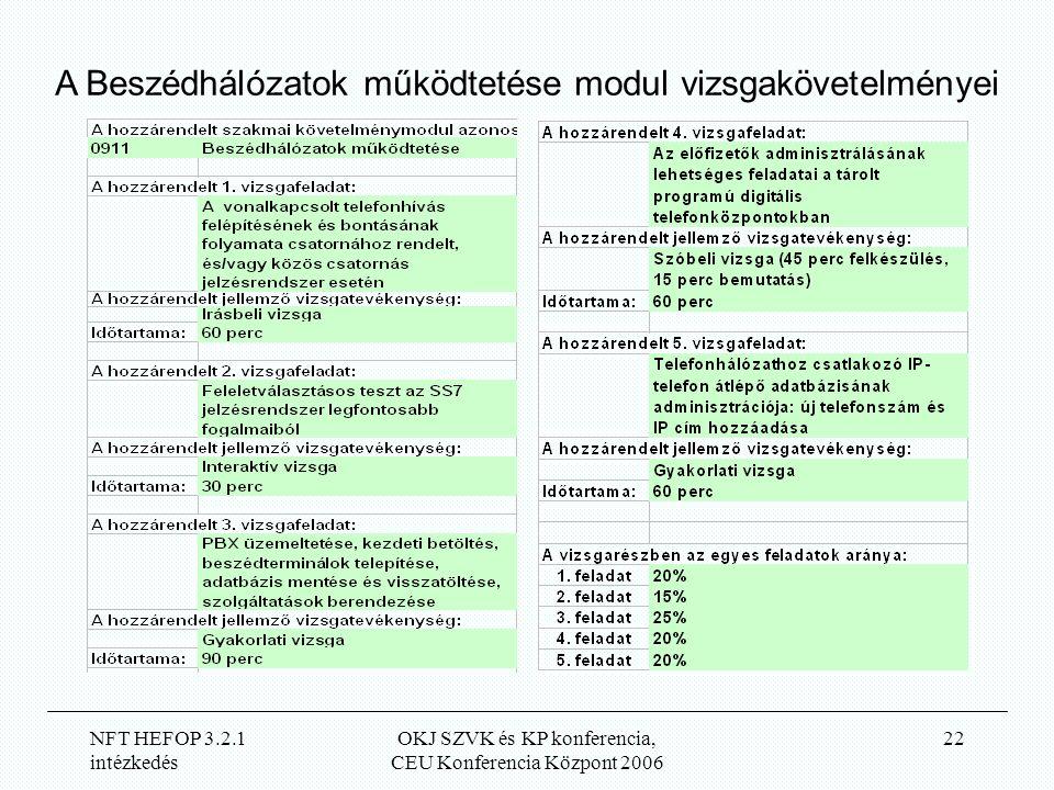 NFT HEFOP 3.2.1 intézkedés OKJ SZVK és KP konferencia, CEU Konferencia Központ 2006 22 A Beszédhálózatok működtetése modul vizsgakövetelményei