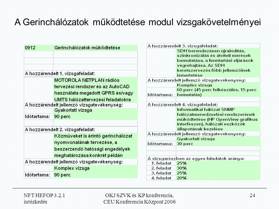 NFT HEFOP 3.2.1 intézkedés OKJ SZVK és KP konferencia, CEU Konferencia Központ 2006 24 A Gerinchálózatok működtetése modul vizsgakövetelményei