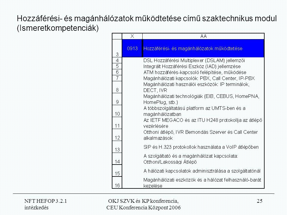 NFT HEFOP 3.2.1 intézkedés OKJ SZVK és KP konferencia, CEU Konferencia Központ 2006 25 Hozzáférési- és magánhálózatok működtetése című szaktechnikus modul (Ismeretkompetenciák)