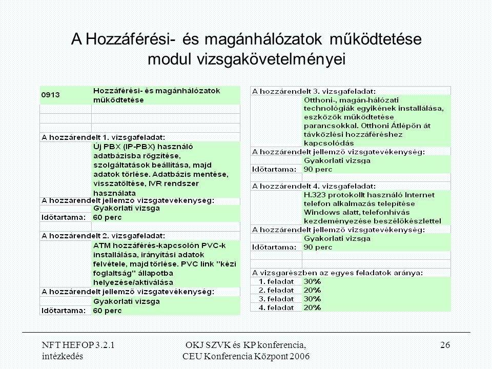 NFT HEFOP 3.2.1 intézkedés OKJ SZVK és KP konferencia, CEU Konferencia Központ 2006 26 A Hozzáférési- és magánhálózatok működtetése modul vizsgakövetelményei
