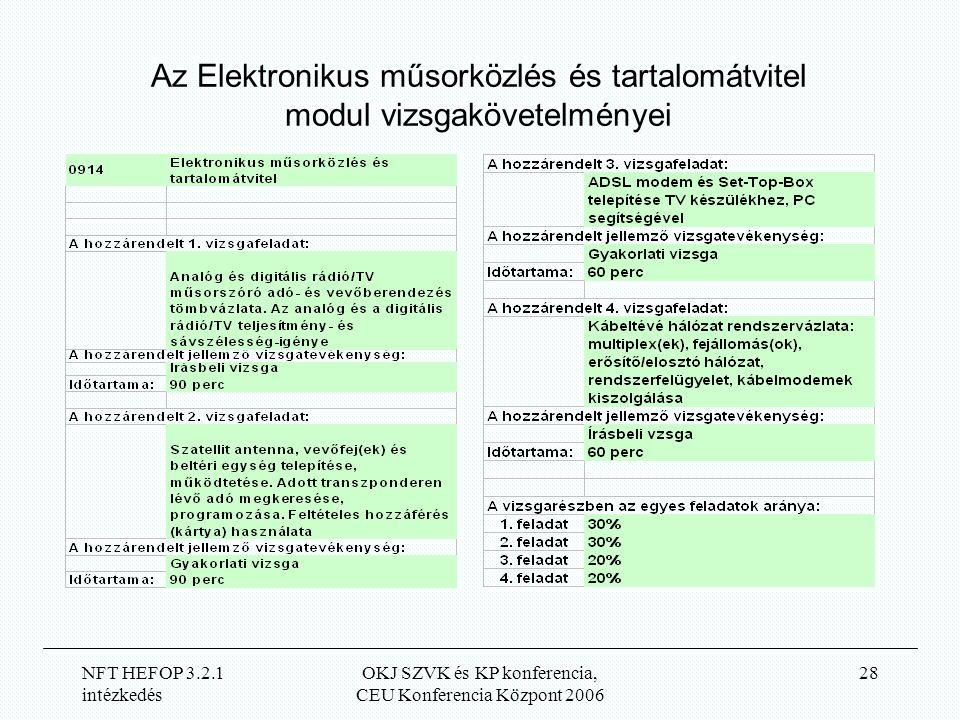 NFT HEFOP 3.2.1 intézkedés OKJ SZVK és KP konferencia, CEU Konferencia Központ 2006 28 Az Elektronikus műsorközlés és tartalomátvitel modul vizsgakövetelményei