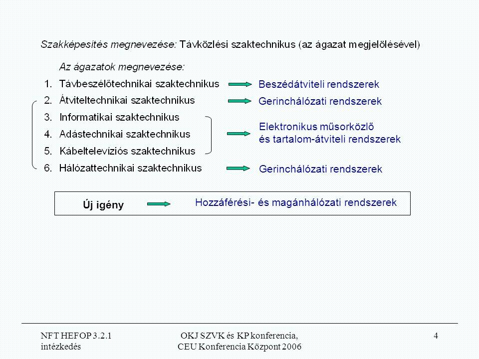 NFT HEFOP 3.2.1 intézkedés OKJ SZVK és KP konferencia, CEU Konferencia Központ 2006 4 Beszédátviteli rendszerek Elektronikus műsorközlő és tartalom-átviteli rendszerek Gerinchálózati rendszerek Hozzáférési- és magánhálózati rendszerek Új igény