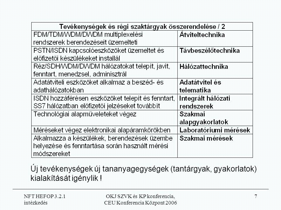 NFT HEFOP 3.2.1 intézkedés OKJ SZVK és KP konferencia, CEU Konferencia Központ 2006 7 Új tevékenységek új tananyagegységek (tantárgyak, gyakorlatok) kialakítását igénylik !