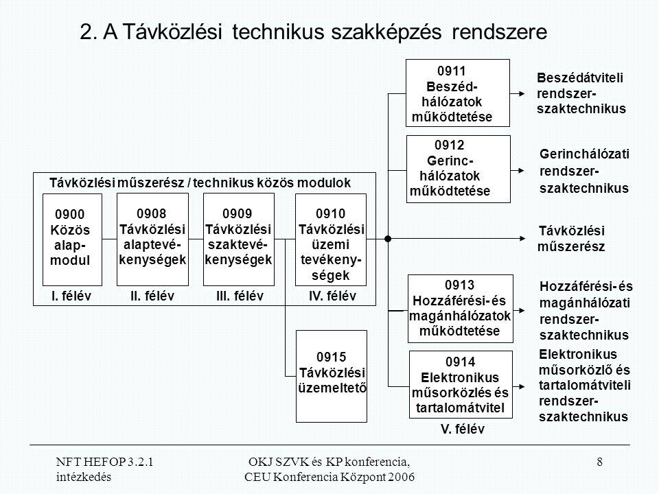 NFT HEFOP 3.2.1 intézkedés OKJ SZVK és KP konferencia, CEU Konferencia Központ 2006 8 Távközlési műszerész Beszédátviteli rendszer- szaktechnikus Gerinchálózati rendszer- szaktechnikus Hozzáférési- és magánhálózati rendszer- szaktechnikus Elektronikus műsorközlő és tartalomátviteli rendszer- szaktechnikus Távközlési műszerész / technikus közös modulok 0900 Közös alap- modul I.