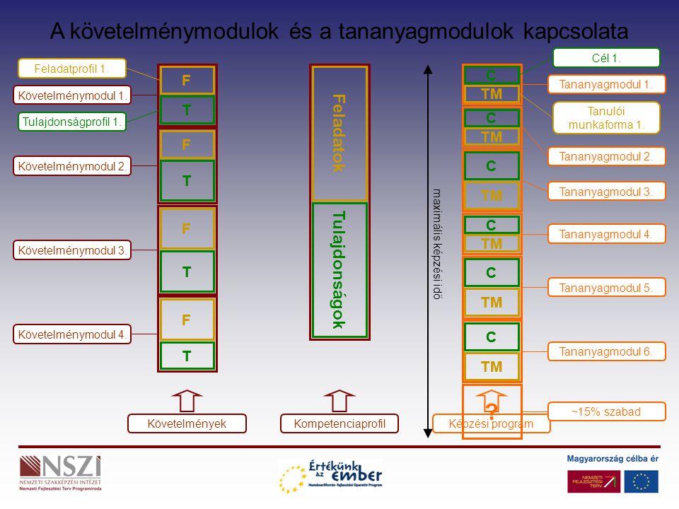 A követelménymodulok és a tananyagmodulok kapcsolata F T Feladatprofil 1. Tulajdonságprofil 1. Követelménymodul 1. F T T F T F Követelménymodul 2. Köv