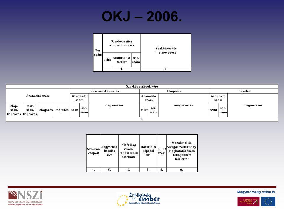 Nemzeti Fejlesztési Terv HEFOP 3.2.1 Új, rendszerelvű szakmaszerkezet - új OKJ Munkakörelemzésen alapuló Munkaerőpiacot kielégítő Szakképesítések száma csökkent FEOR-ral, ISCED-del összehangolt (1/2006.