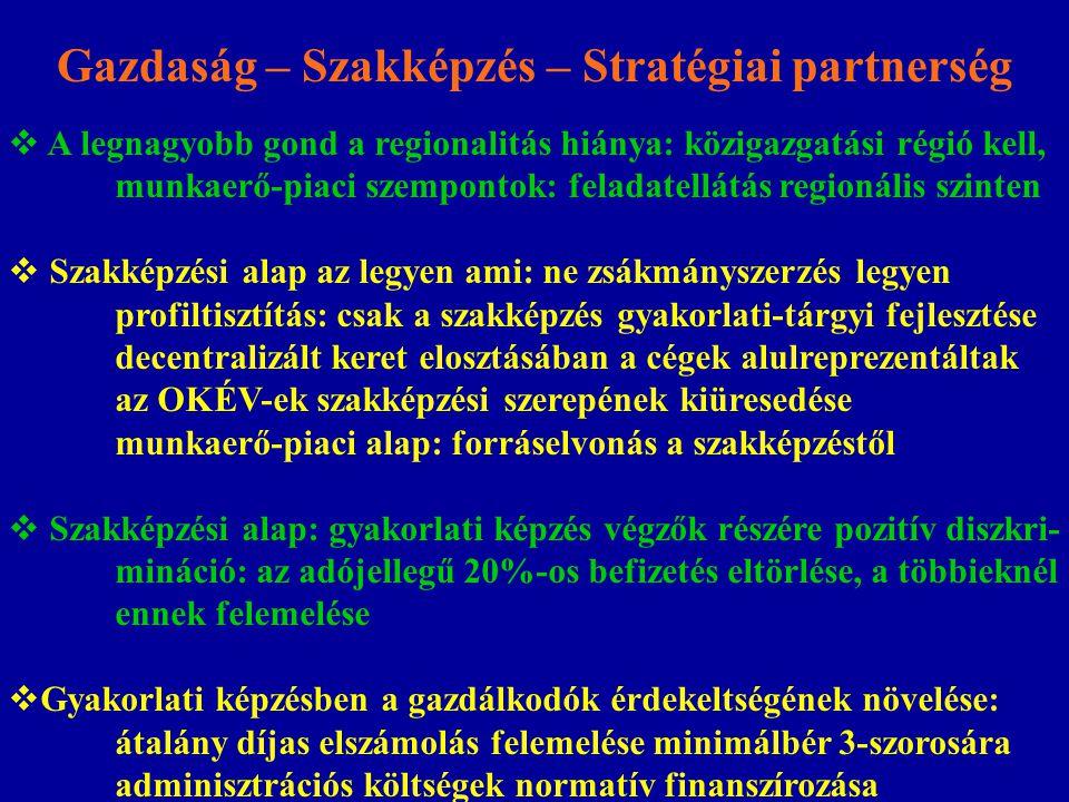 Gazdaság – Szakképzés – Stratégiai partnerség  A legnagyobb gond a regionalitás hiánya: közigazgatási régió kell, munkaerő-piaci szempontok: feladatellátás regionális szinten  Szakképzési alap az legyen ami: ne zsákmányszerzés legyen profiltisztítás: csak a szakképzés gyakorlati-tárgyi fejlesztése decentralizált keret elosztásában a cégek alulreprezentáltak az OKÉV-ek szakképzési szerepének kiüresedése munkaerő-piaci alap: forráselvonás a szakképzéstől  Szakképzési alap: gyakorlati képzés végzők részére pozitív diszkri- mináció: az adójellegű 20%-os befizetés eltörlése, a többieknél ennek felemelése  Gyakorlati képzésben a gazdálkodók érdekeltségének növelése: átalány díjas elszámolás felemelése minimálbér 3-szorosára adminisztrációs költségek normatív finanszírozása