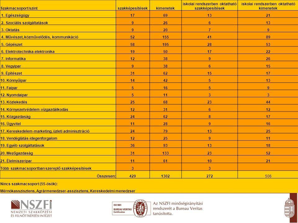 Szakmacsoport/szintszakképesítésekkimenetek iskolai rendszerben oktatható szakképesítések iskolai rendszerben oktatható kimenetek 1.