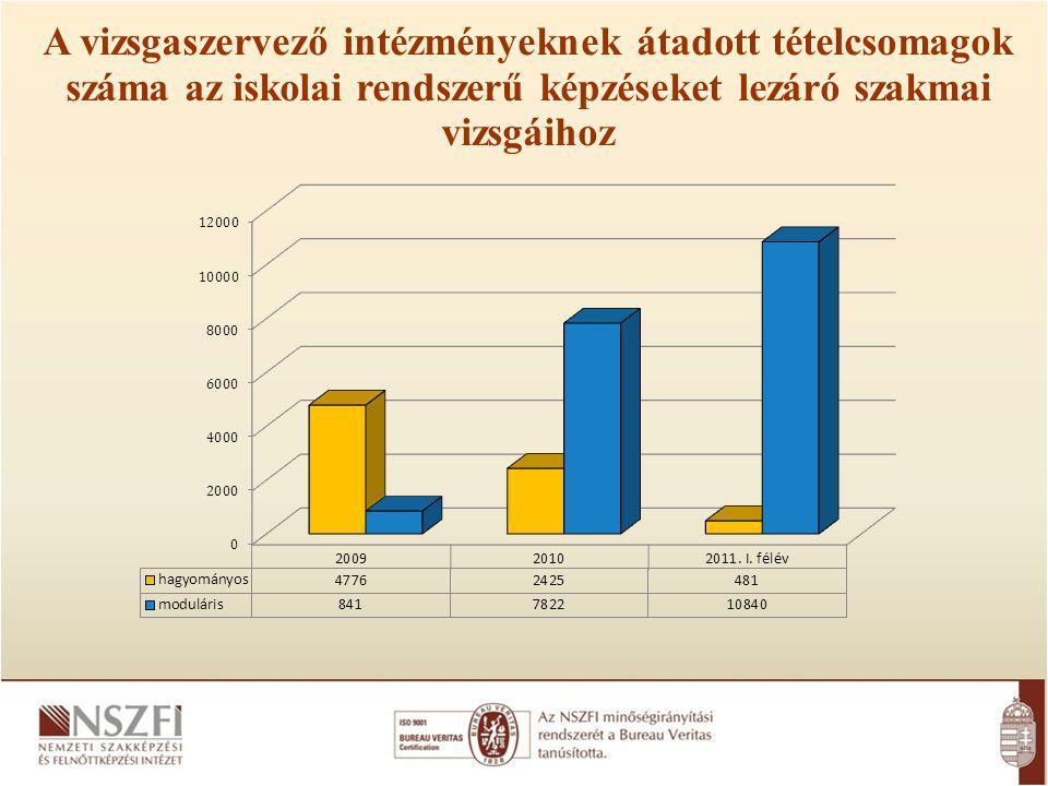 A vizsgaszervező intézményeknek átadott tételcsomagok száma az iskolai rendszerű képzéseket lezáró szakmai vizsgáihoz