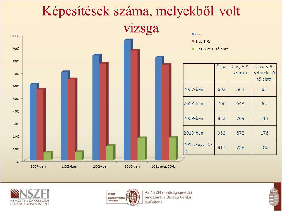 Képesítések száma, melyekből volt vizsga Össz.3-as, 5-ös szintek 3-as, 5-ös szintek 10 fő alatt 2007-ben60356363 2008-ban70064365 2009-ben833769113 2010-ben952872176 2011.aug.