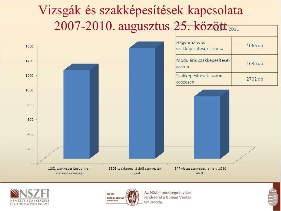 Vizsgák és szakképesítések kapcsolata 2007-2010.augusztus 25.