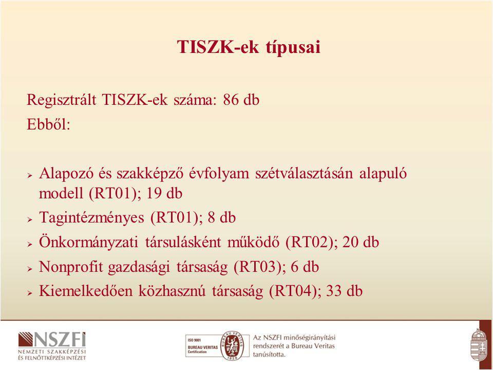 Regisztrált TISZK-ek száma: 86 db Ebből:  Alapozó és szakképző évfolyam szétválasztásán alapuló modell (RT01); 19 db  Tagintézményes (RT01); 8 db  Önkormányzati társulásként működő (RT02); 20 db  Nonprofit gazdasági társaság (RT03); 6 db  Kiemelkedően közhasznú társaság (RT04); 33 db TISZK-ek típusai