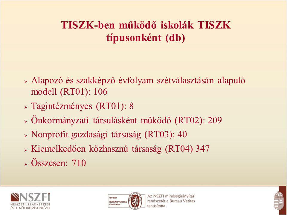  Alapozó és szakképző évfolyam szétválasztásán alapuló modell (RT01): 106  Tagintézményes (RT01): 8  Önkormányzati társulásként működő (RT02): 209  Nonprofit gazdasági társaság (RT03): 40  Kiemelkedően közhasznú társaság (RT04) 347  Összesen: 710 TISZK-ben működő iskolák TISZK típusonként (db)