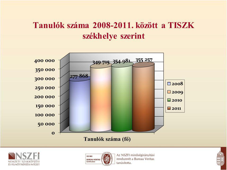 Tanulók száma 2008-2011. között a TISZK székhelye szerint