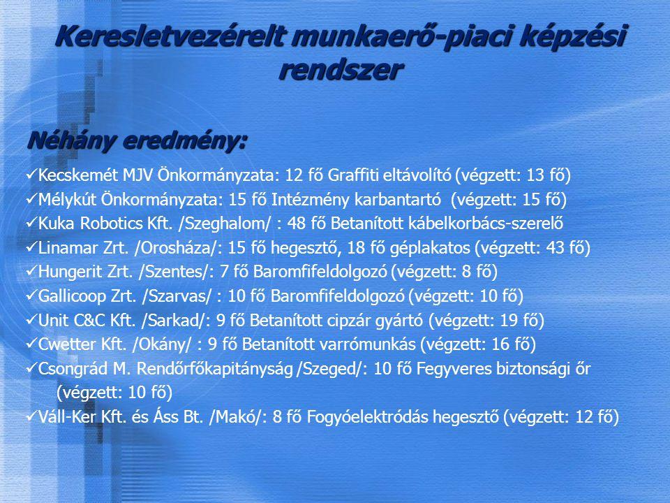 Néhány eredmény: Kecskemét MJV Önkormányzata: 12 fő Graffiti eltávolító (végzett: 13 fő) Mélykút Önkormányzata: 15 fő Intézmény karbantartó (végzett: 15 fő) Kuka Robotics Kft.