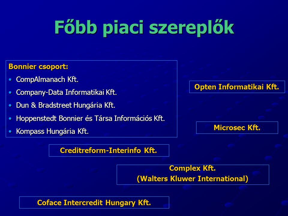 Főbb piaci szereplők Bonnier csoport: CompAlmanach Kft. CompAlmanach Kft. Company-Data Informatikai Kft. Company-Data Informatikai Kft. Dun & Bradstre