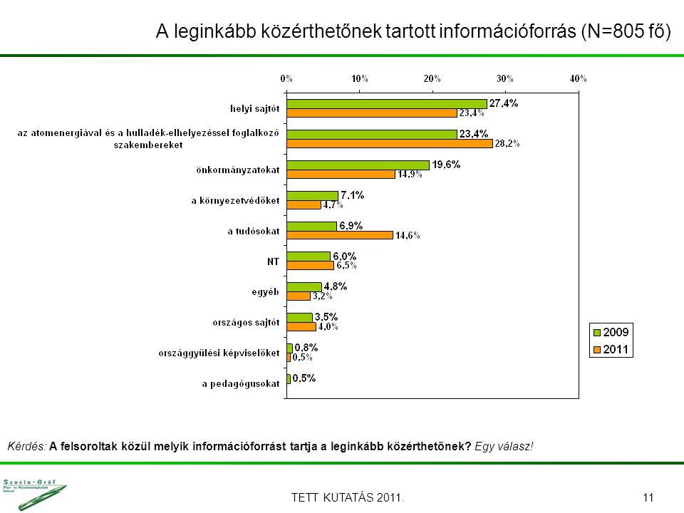 TETT KUTATÁS 2011.11 Kérdés: A felsoroltak közül melyik információforrást tartja a leginkább közérthetőnek? Egy válasz! A leginkább közérthetőnek tart