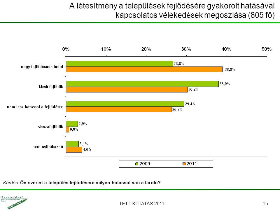 TETT KUTATÁS 2011.15 A létesítmény a települések fejlődésére gyakorolt hatásával kapcsolatos vélekedések megoszlása (805 fő) Kérdés: Ön szerint a tele