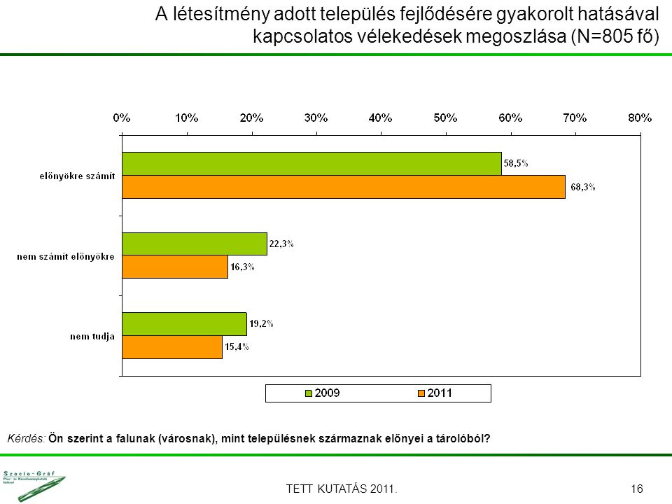 TETT KUTATÁS 2011.16 A létesítmény adott település fejlődésére gyakorolt hatásával kapcsolatos vélekedések megoszlása (N=805 fő) Kérdés: Ön szerint a falunak (városnak), mint településnek származnak előnyei a tárolóból