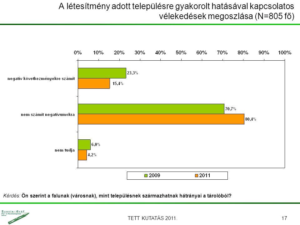TETT KUTATÁS 2011.17 A létesítmény adott településre gyakorolt hatásával kapcsolatos vélekedések megoszlása (N=805 fő) Kérdés: Ön szerint a falunak (városnak), mint településnek származhatnak hátrányai a tárolóból