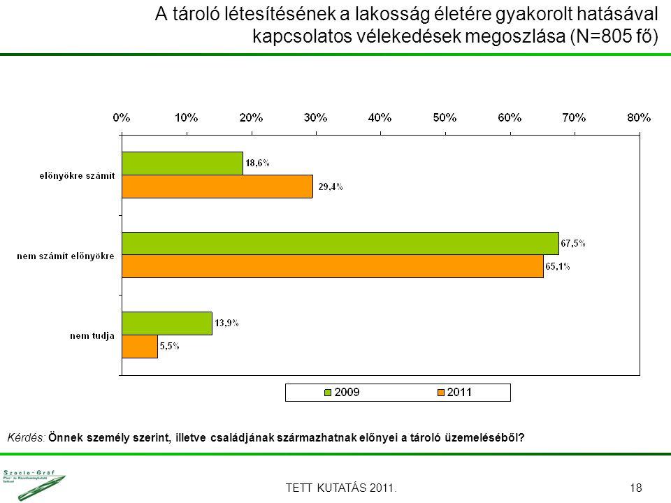 TETT KUTATÁS 2011.18 A tároló létesítésének a lakosság életére gyakorolt hatásával kapcsolatos vélekedések megoszlása (N=805 fő) Kérdés: Önnek személy szerint, illetve családjának származhatnak előnyei a tároló üzemeléséből