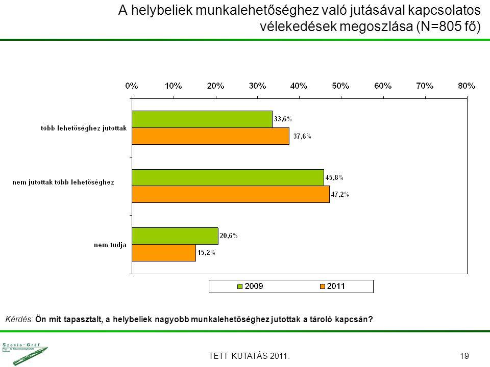 TETT KUTATÁS 2011.19 A helybeliek munkalehetőséghez való jutásával kapcsolatos vélekedések megoszlása (N=805 fő) Kérdés: Ön mit tapasztalt, a helybeliek nagyobb munkalehetőséghez jutottak a tároló kapcsán