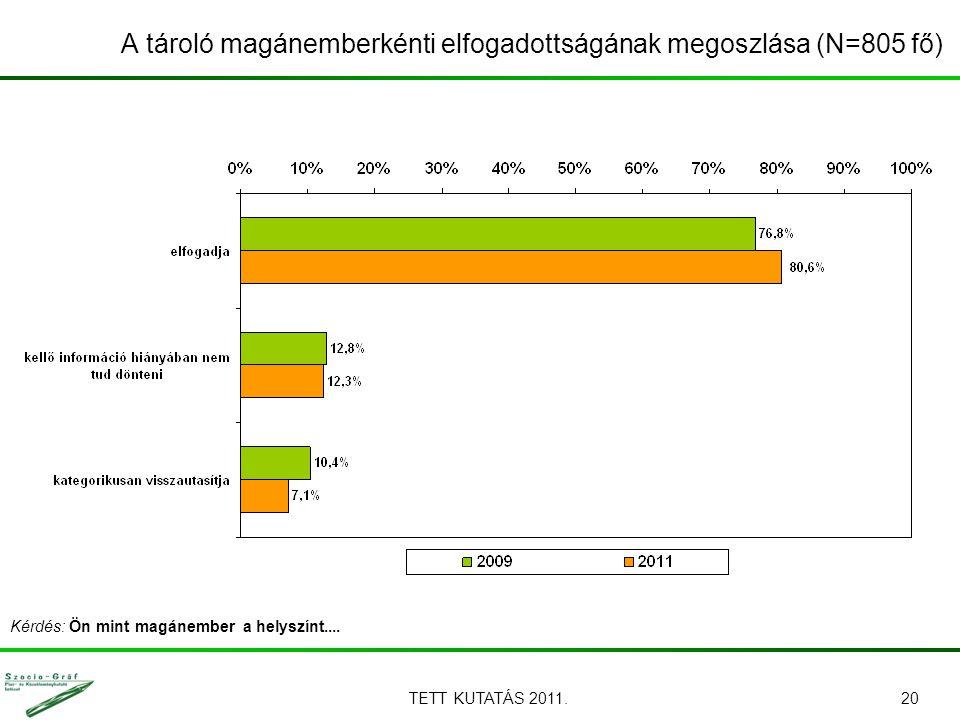 TETT KUTATÁS 2011.20 A tároló magánemberkénti elfogadottságának megoszlása (N=805 fő) Kérdés: Ön mint magánember a helyszínt....