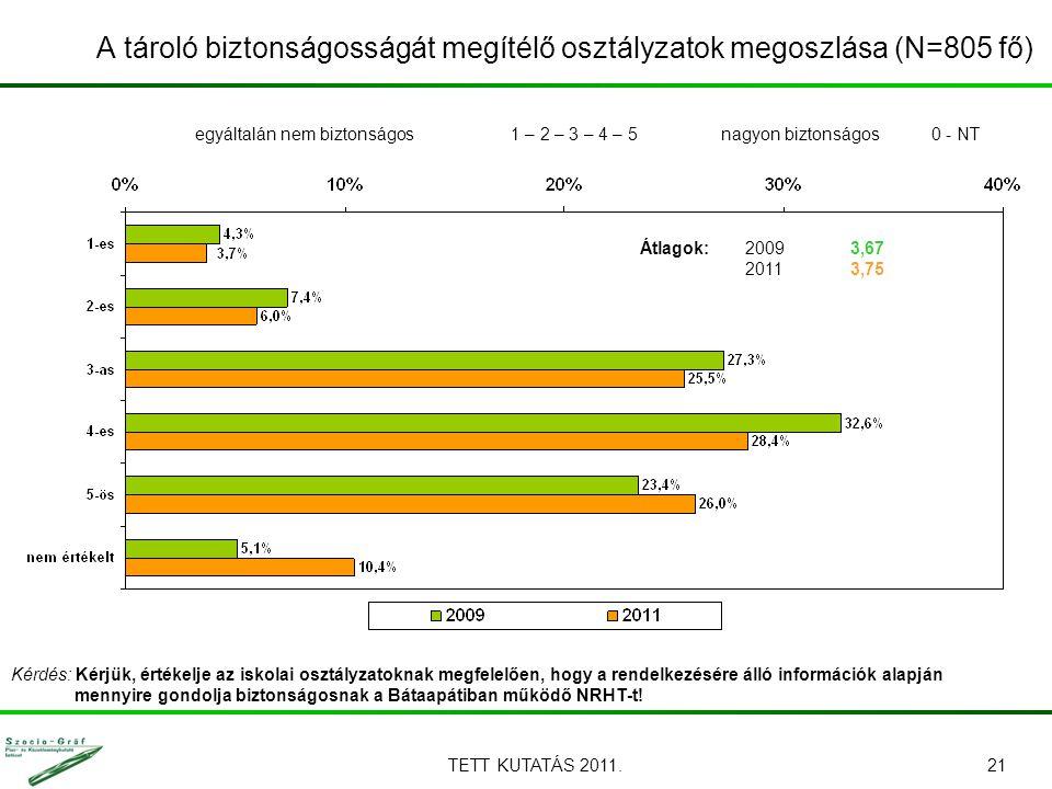 TETT KUTATÁS 2011.21 Kérdés: Kérjük, értékelje az iskolai osztályzatoknak megfelelően, hogy a rendelkezésére álló információk alapján mennyire gondolja biztonságosnak a Bátaapátiban működő NRHT-t.