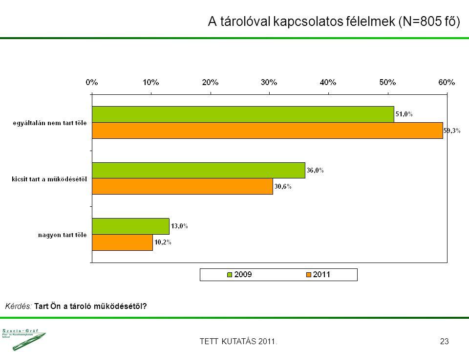 TETT KUTATÁS 2011.23 A tárolóval kapcsolatos félelmek (N=805 fő) Kérdés: Tart Ön a tároló működésétől