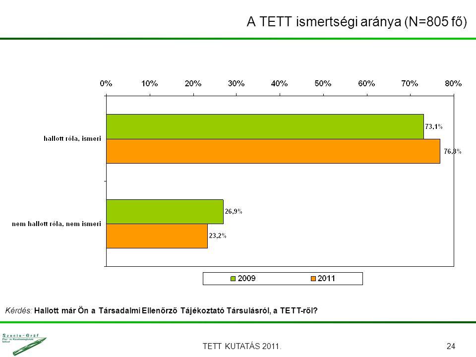TETT KUTATÁS 2011.24 A TETT ismertségi aránya (N=805 fő) Kérdés: Hallott már Ön a Társadalmi Ellenőrző Tájékoztató Társulásról, a TETT-ről?