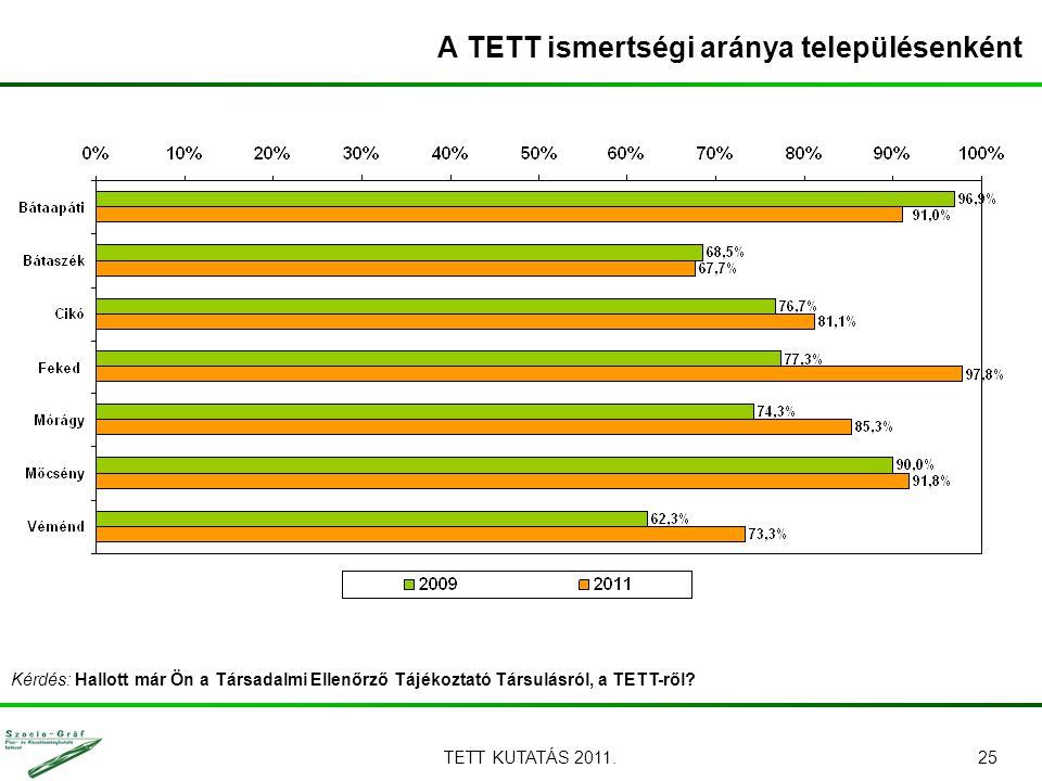 TETT KUTATÁS 2011.25 A TETT ismertségi aránya településenként Kérdés: Hallott már Ön a Társadalmi Ellenőrző Tájékoztató Társulásról, a TETT-ről