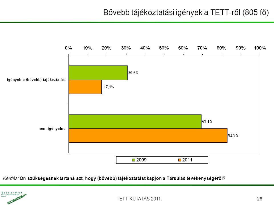 TETT KUTATÁS 2011.26 Bővebb tájékoztatási igények a TETT-ről (805 fő) Kérdés: Ön szükségesnek tartaná azt, hogy (bővebb) tájékoztatást kapjon a Társulás tevékenységéről