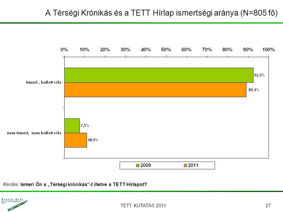 """TETT KUTATÁS 2011.27 A Térségi Krónikás és a TETT Hírlap ismertségi aránya (N=805 fő) Kérdés: Ismeri Ön a """"Térségi krónikás""""-t illetve a TETT Hírlapot"""
