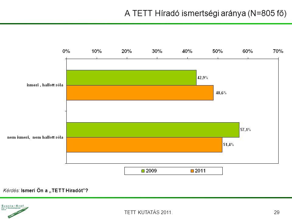 """TETT KUTATÁS 2011.29 A TETT Híradó ismertségi aránya (N=805 fő) Kérdés: Ismeri Ön a """"TETT Híradót"""