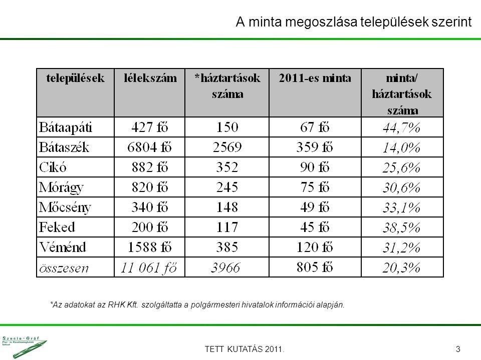 TETT KUTATÁS 2011.3 A minta megoszlása települések szerint *Az adatokat az RHK Kft. szolgáltatta a polgármesteri hivatalok információi alapján.