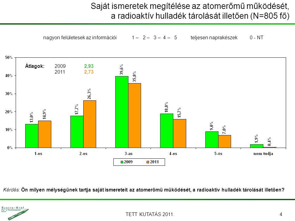 TETT KUTATÁS 2011.4 Saját ismeretek megítélése az atomerőmű működését, a radioaktív hulladék tárolását illetően (N=805 fő) Kérdés: Ön milyen mélységűn