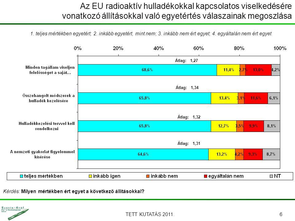 TETT KUTATÁS 2011.6 Kérdés: Milyen mértékben ért egyet a következő állításokkal? Az EU radioaktív hulladékokkal kapcsolatos viselkedésére vonatkozó ál