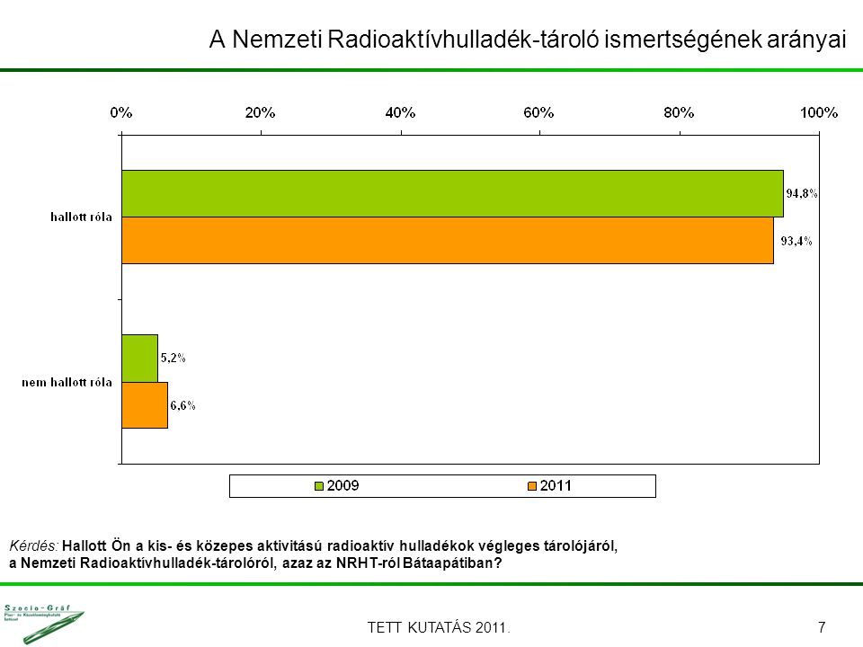 TETT KUTATÁS 2011.7 A Nemzeti Radioaktívhulladék-tároló ismertségének arányai Kérdés: Hallott Ön a kis- és közepes aktivitású radioaktív hulladékok végleges tárolójáról, a Nemzeti Radioaktívhulladék-tárolóról, azaz az NRHT-ról Bátaapátiban