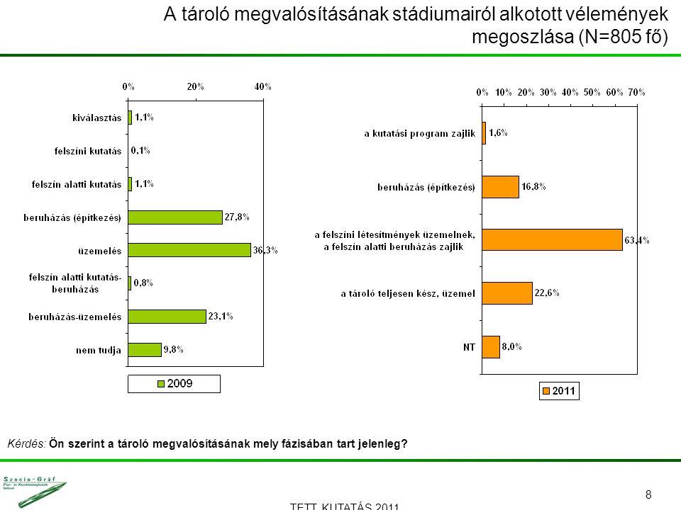 TETT KUTATÁS 2011. 8 A tároló megvalósításának stádiumairól alkotott vélemények megoszlása (N=805 fő) Kérdés: Ön szerint a tároló megvalósításának mel