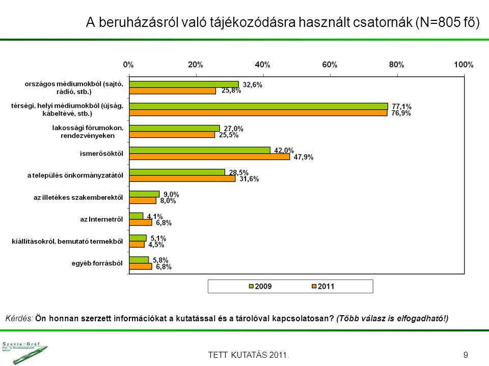 TETT KUTATÁS 2011.9 Kérdés: Ön honnan szerzett információkat a kutatással és a tárolóval kapcsolatosan? (Több válasz is elfogadható!) A beruházásról v