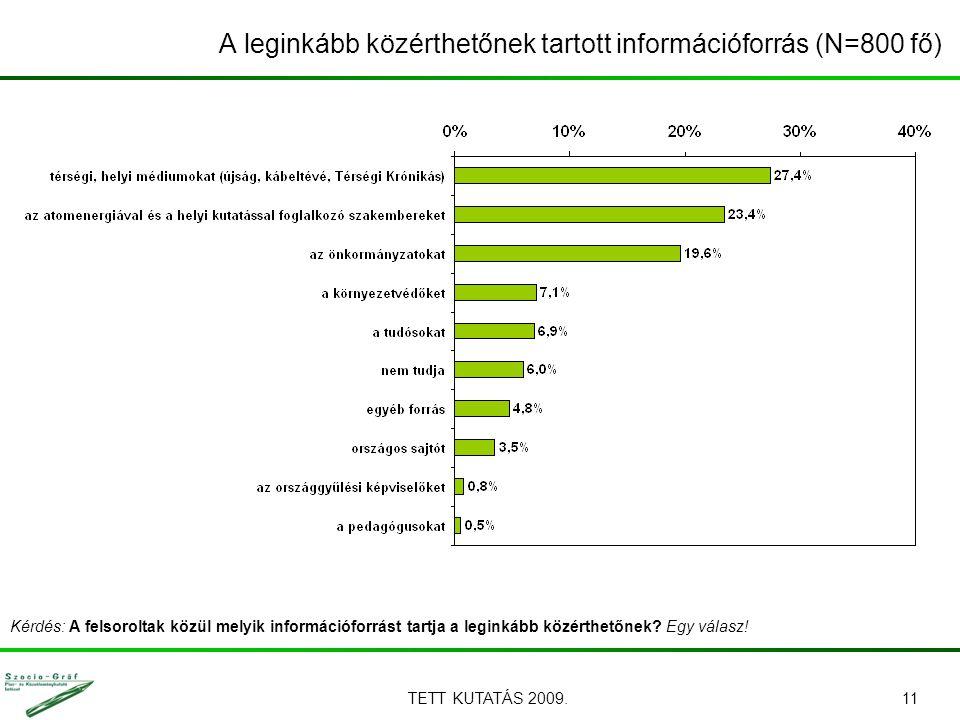 TETT KUTATÁS 2009.11 Kérdés: A felsoroltak közül melyik információforrást tartja a leginkább közérthetőnek.