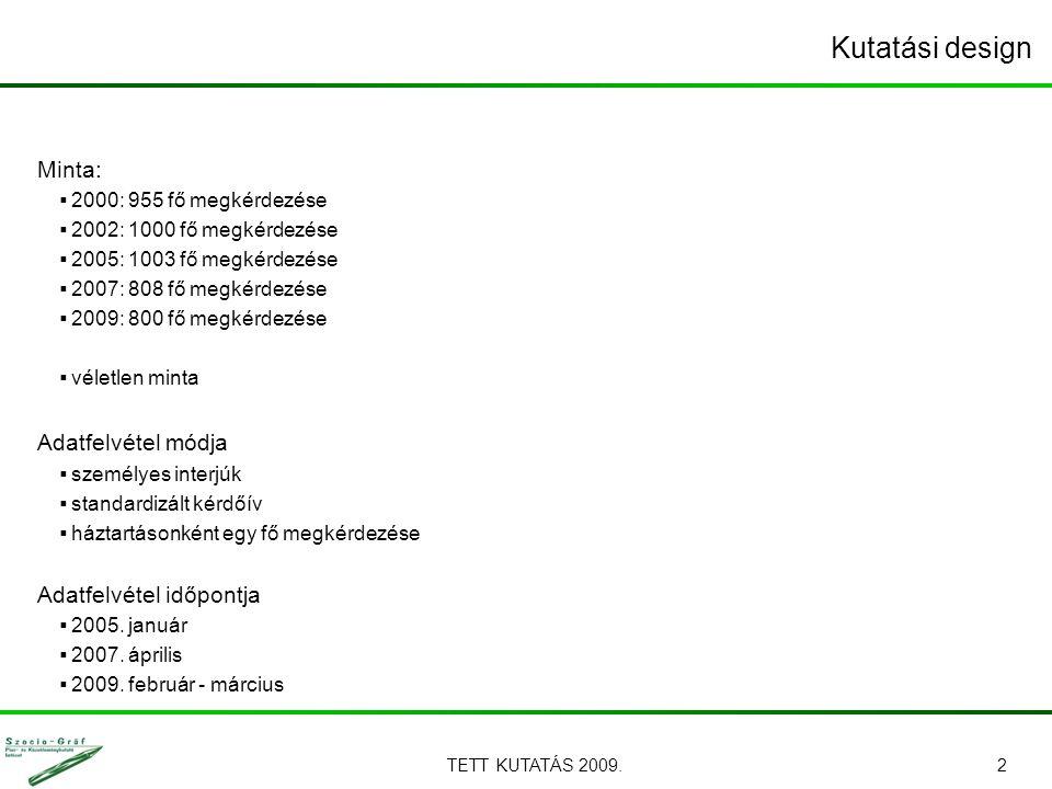TETT KUTATÁS 2009.3 A minta megoszlása települések szerint *Önkormányzati adatok!