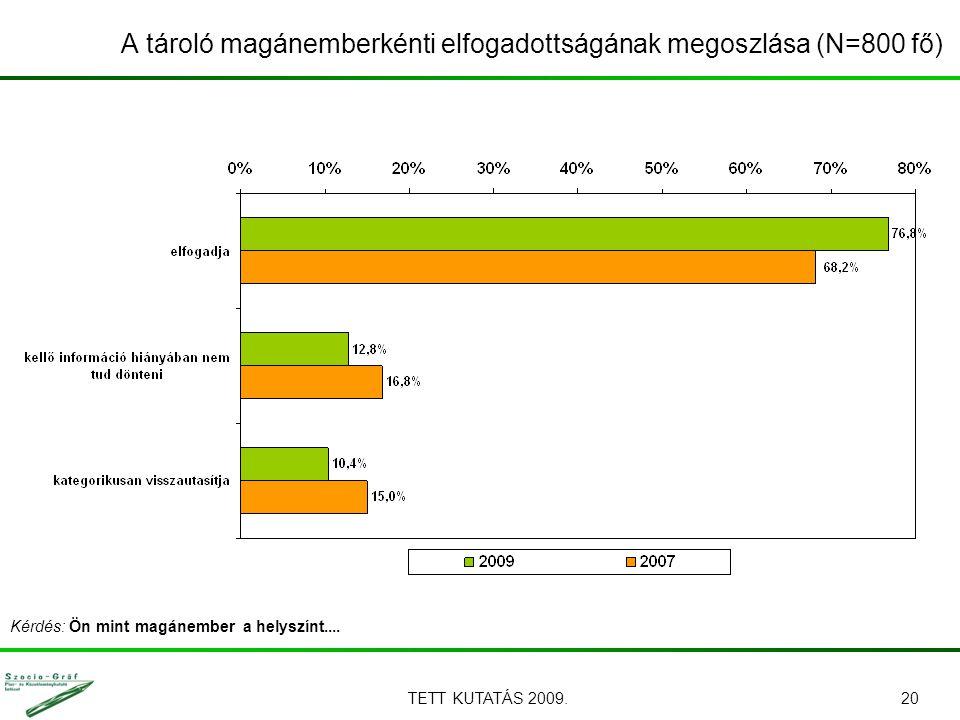 TETT KUTATÁS 2009.20 A tároló magánemberkénti elfogadottságának megoszlása (N=800 fő) Kérdés: Ön mint magánember a helyszínt....