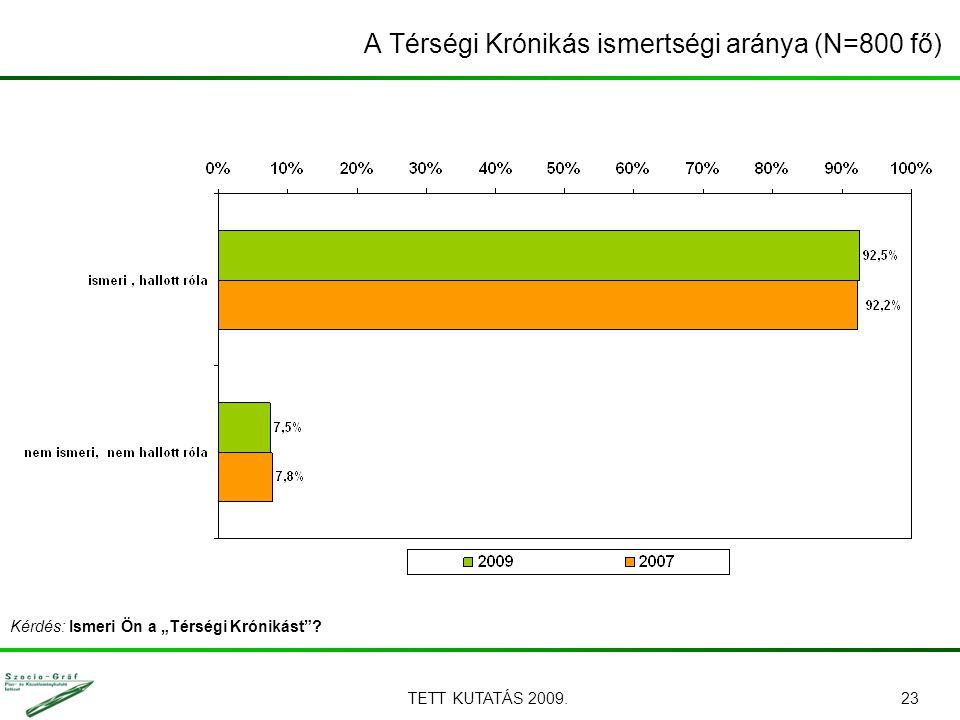"""TETT KUTATÁS 2009.23 A Térségi Krónikás ismertségi aránya (N=800 fő) Kérdés: Ismeri Ön a """"Térségi Krónikást ?"""